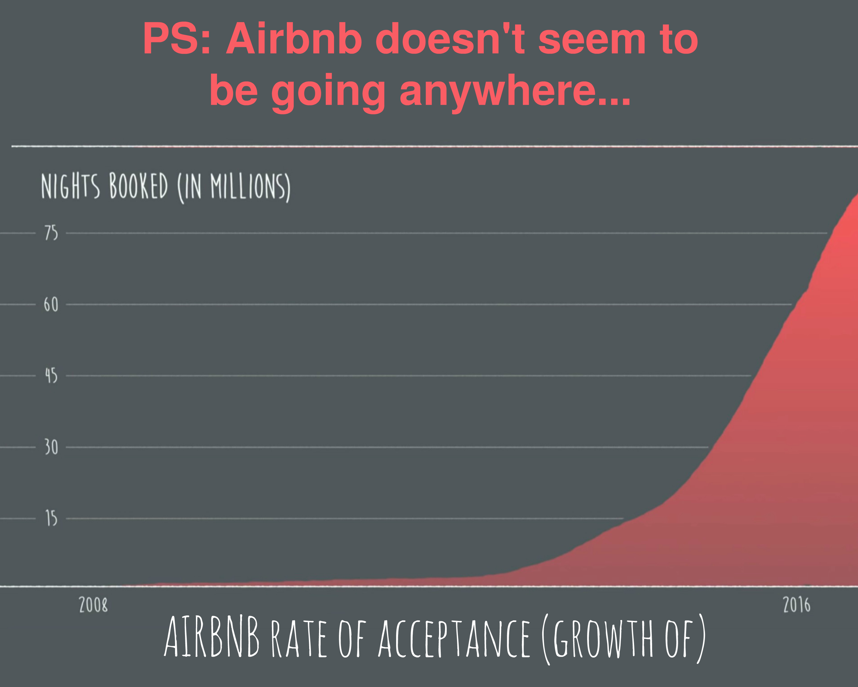 EastFallsLocal text and Airbnb rate of adoption chart